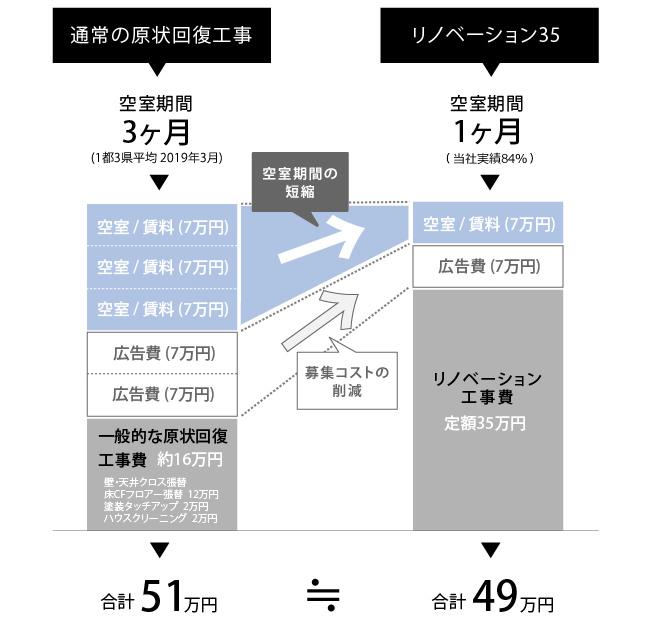 原状回復工事との比較